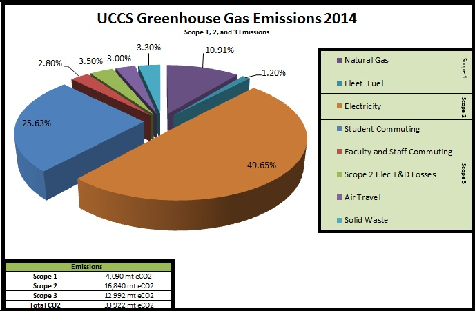UCCS Greenhouse Gas Emissions Pie Chart Approx 60% from Electricity and Natural Gas